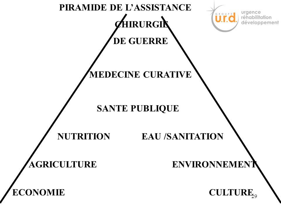 PIRAMIDE DE L'ASSISTANCE CHIRURGIE DE GUERRE