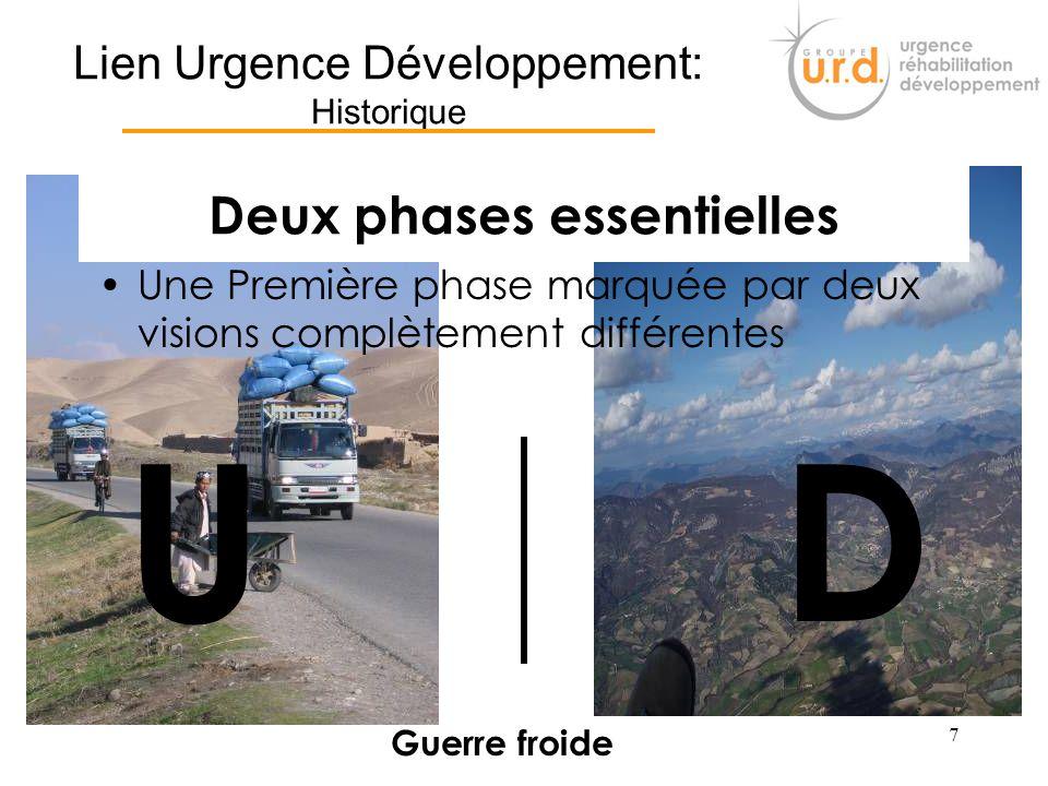 Lien Urgence Développement: Historique
