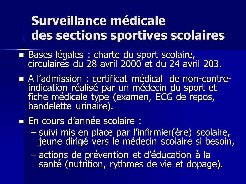 Surveillance médicale des sections sportives scolaires