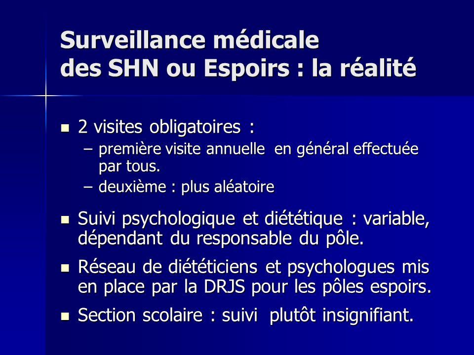 Surveillance médicale des SHN ou Espoirs : la réalité
