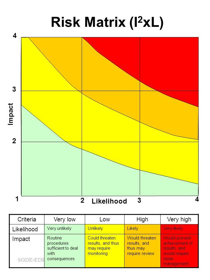 Risk Matrix (I2xL) 4 1 2 3 Likelihood Impact Criteria Very low Low
