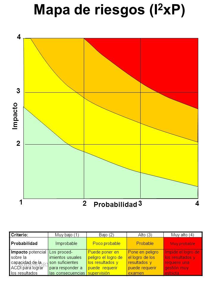 Mapa de riesgos (I2xP) 4 1 2 3 Probabilidad Impacto