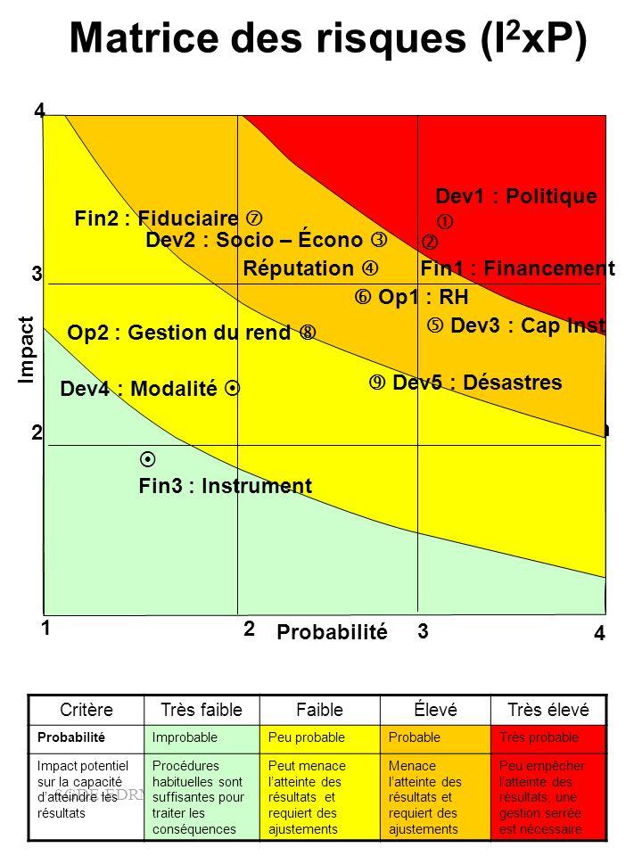 Matrice des risques (I2xP)
