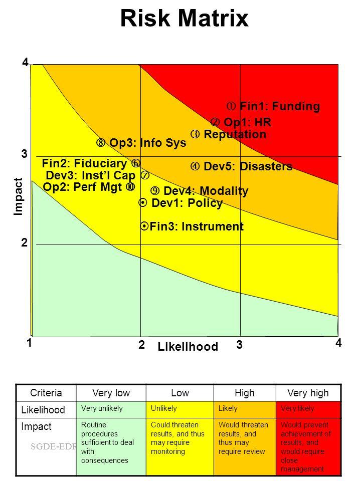 Risk Matrix 4 1 2 3 Likelihood Impact  Fin1: Funding  Op1: HR