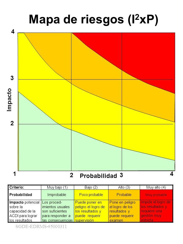 Mapa de riesgos (I2xP) 4 1 2 3 4 Probabilidad Impacto