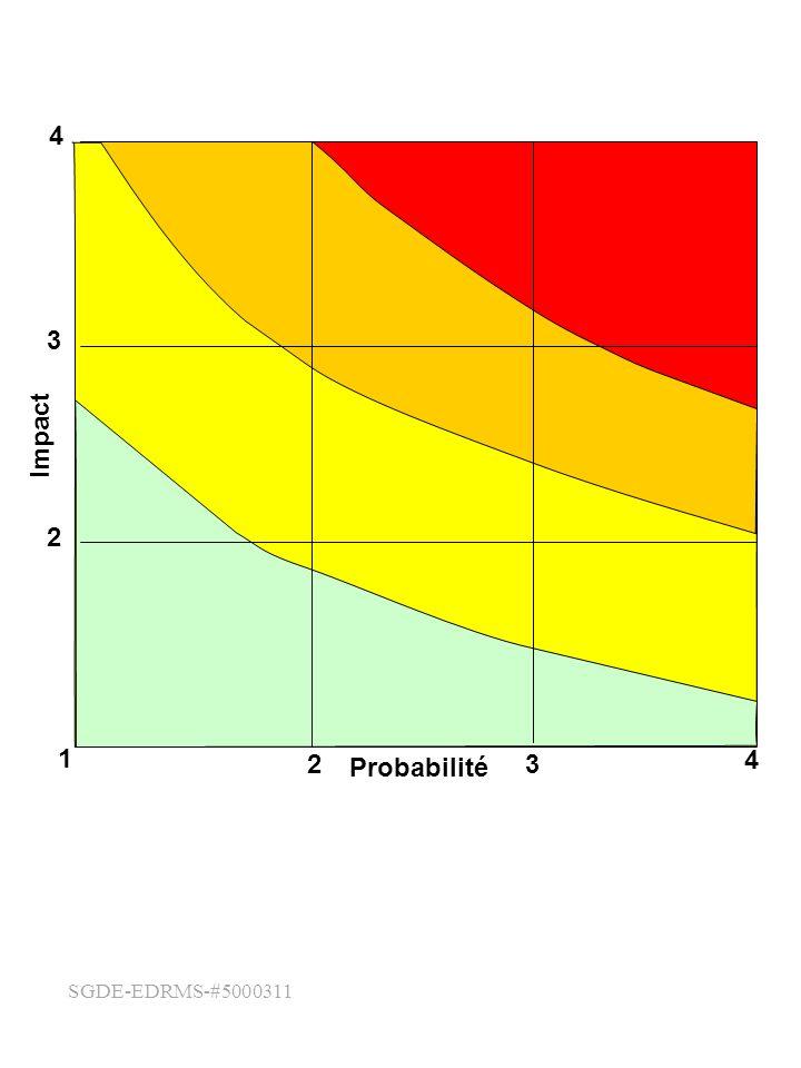 4 1 2 3 Probabilité Impact SGDE-EDRMS-#5000311