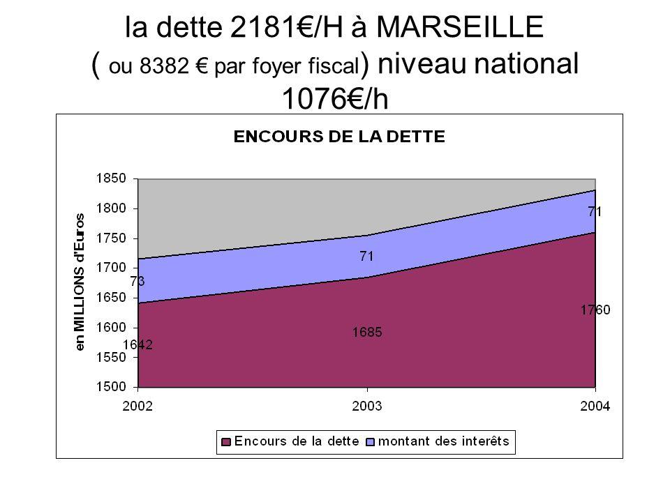 la dette 2181€/H à MARSEILLE ( ou 8382 € par foyer fiscal) niveau national 1076€/h