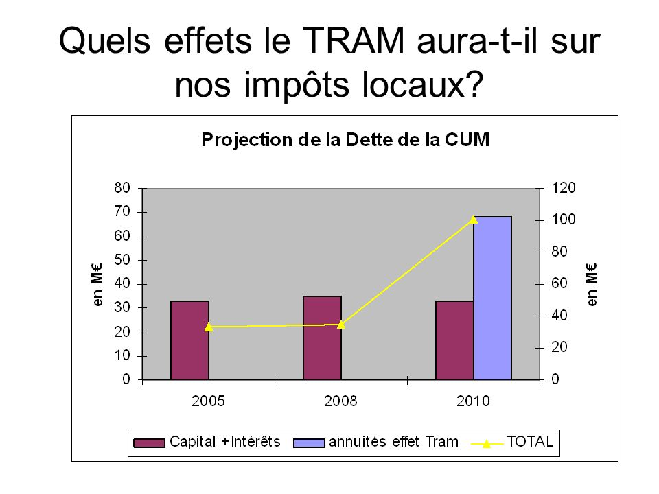 Quels effets le TRAM aura-t-il sur nos impôts locaux