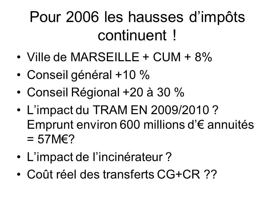 Pour 2006 les hausses d'impôts continuent !