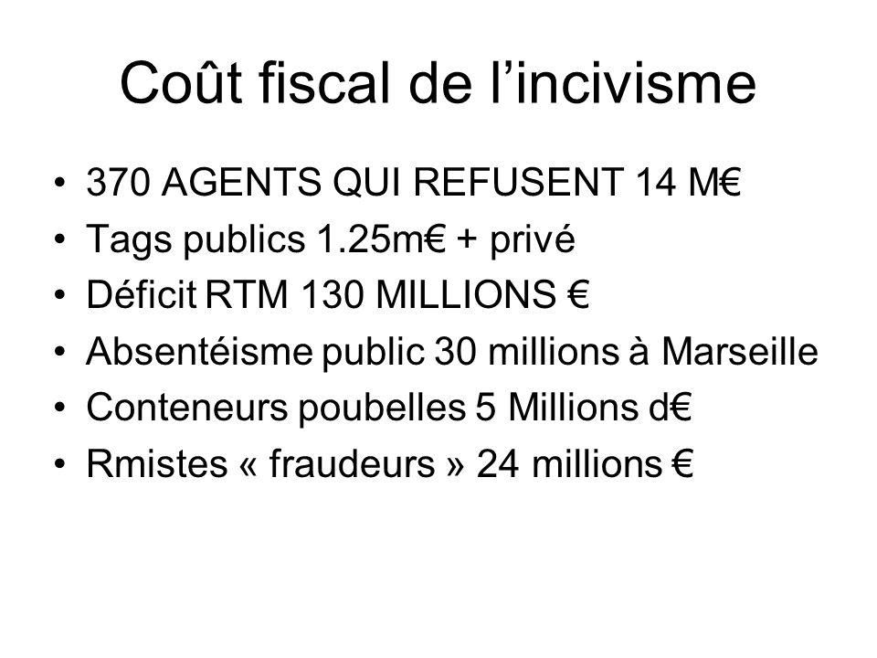 Coût fiscal de l'incivisme