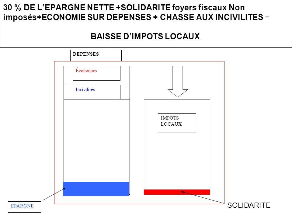 30 % DE L'EPARGNE NETTE +SOLIDARITE foyers fiscaux Non imposés+ECONOMIE SUR DEPENSES + CHASSE AUX INCIVILITES = BAISSE D'IMPOTS LOCAUX