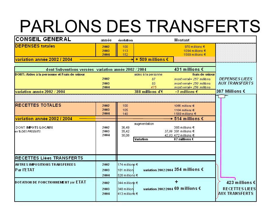 PARLONS DES TRANSFERTS