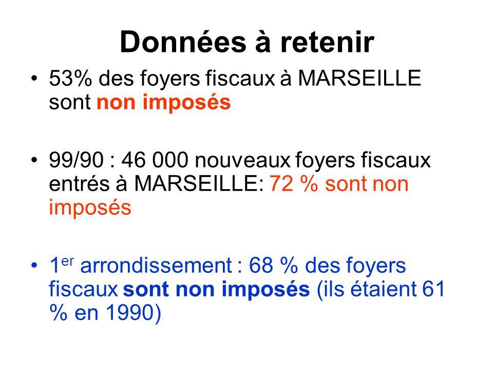 Données à retenir 53% des foyers fiscaux à MARSEILLE sont non imposés