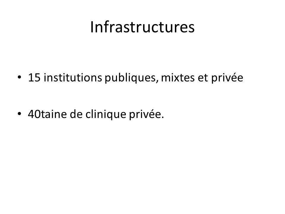 Infrastructures 15 institutions publiques, mixtes et privée