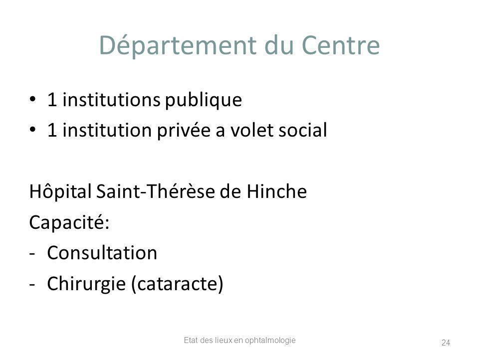 Etat des lieux en ophtalmologie