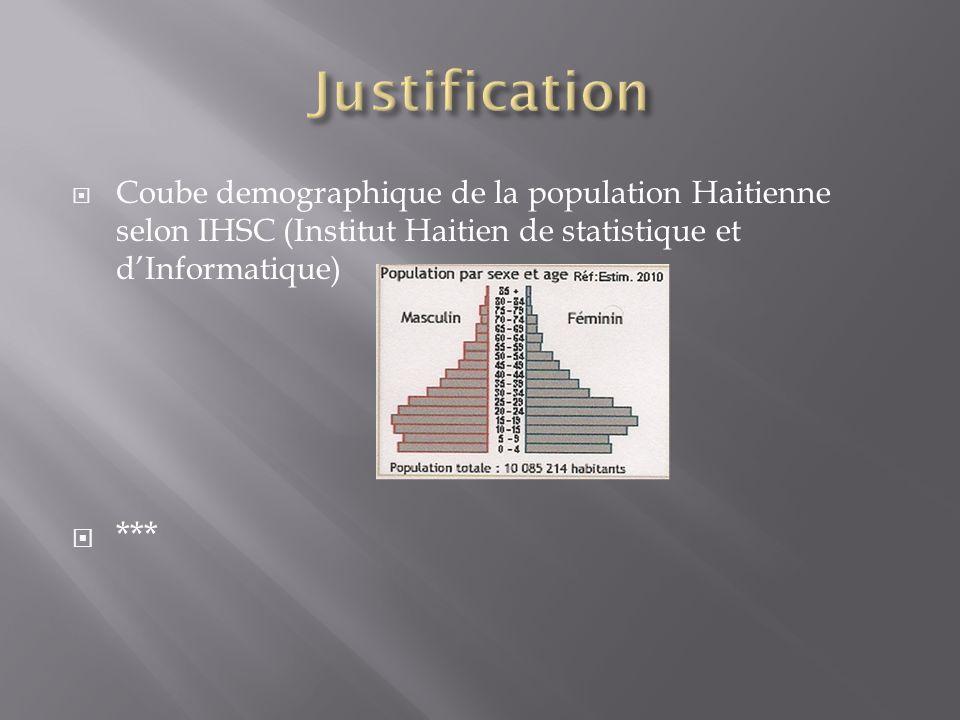 Justification Coube demographique de la population Haitienne selon IHSC (Institut Haitien de statistique et d'Informatique)