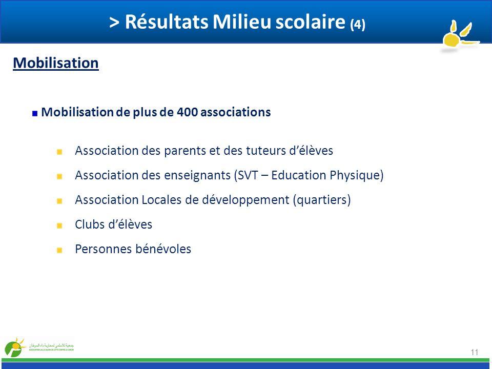 > Résultats Milieu scolaire (4)