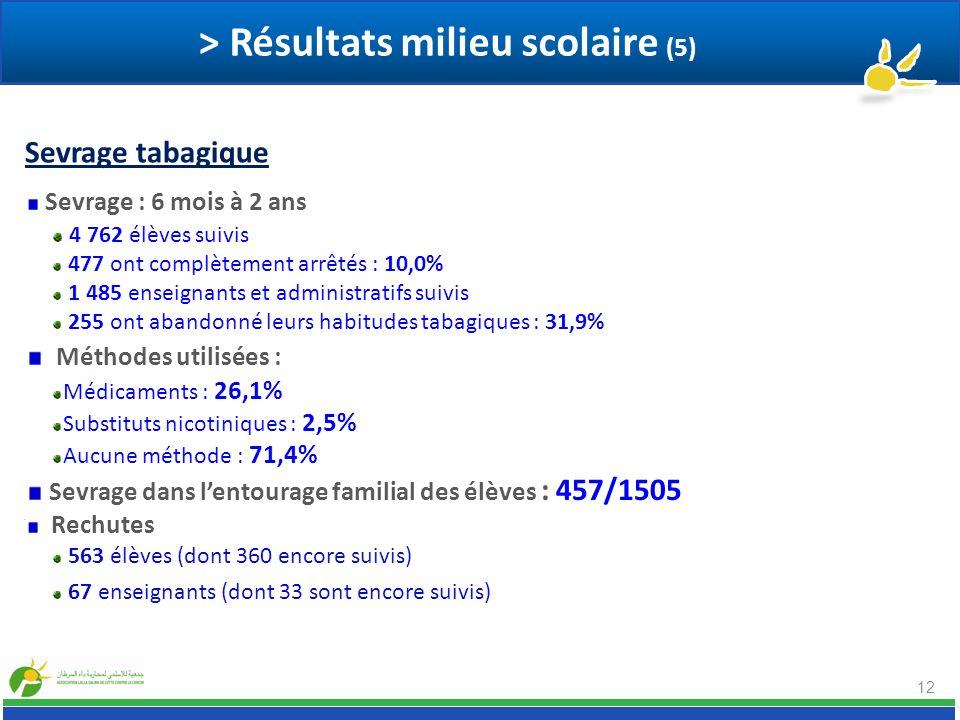 > Résultats milieu scolaire (5)