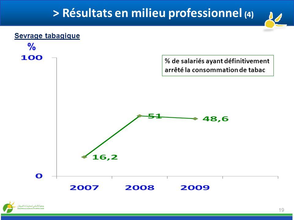 > Résultats en milieu professionnel (4)