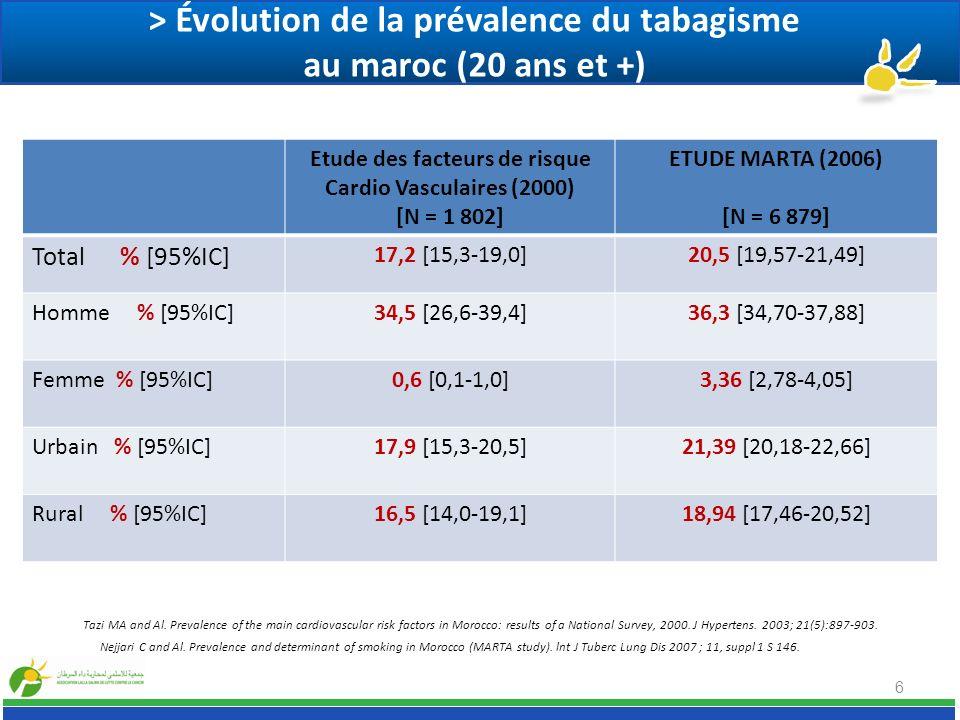 > Évolution de la prévalence du tabagisme au maroc (20 ans et +)