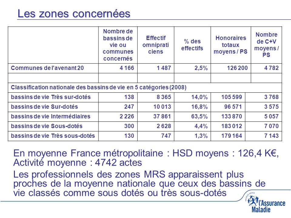 Les zones concernées Nombre de bassins de vie ou communes concernés. Effectif omniprati ciens. % des effectifs.