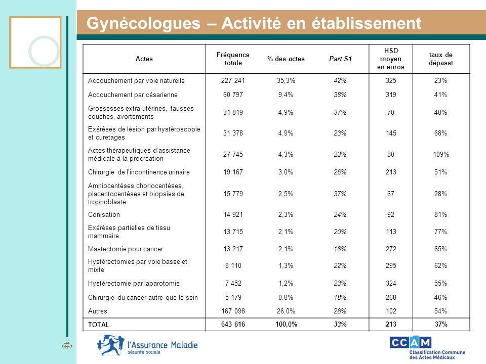 Gynécologues – Activité en établissement