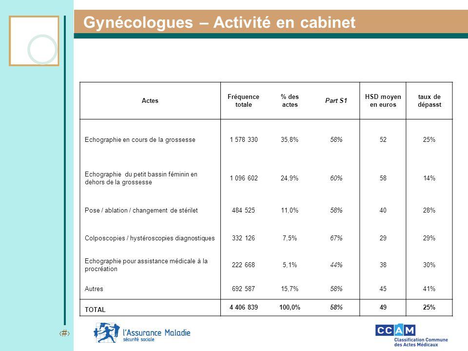 Gynécologues – Activité en cabinet