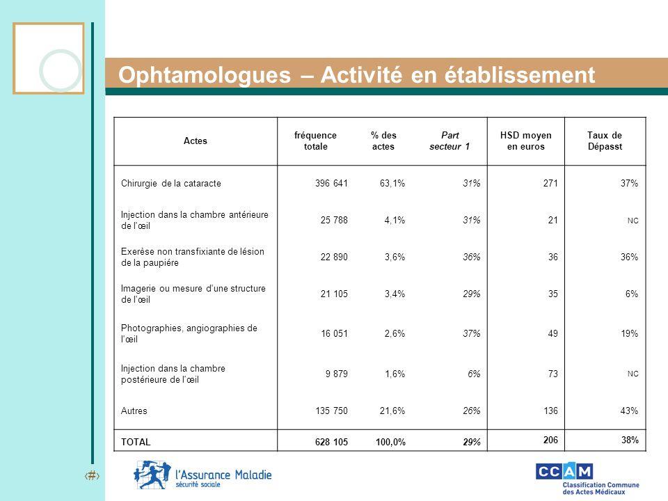 Ophtamologues – Activité en établissement
