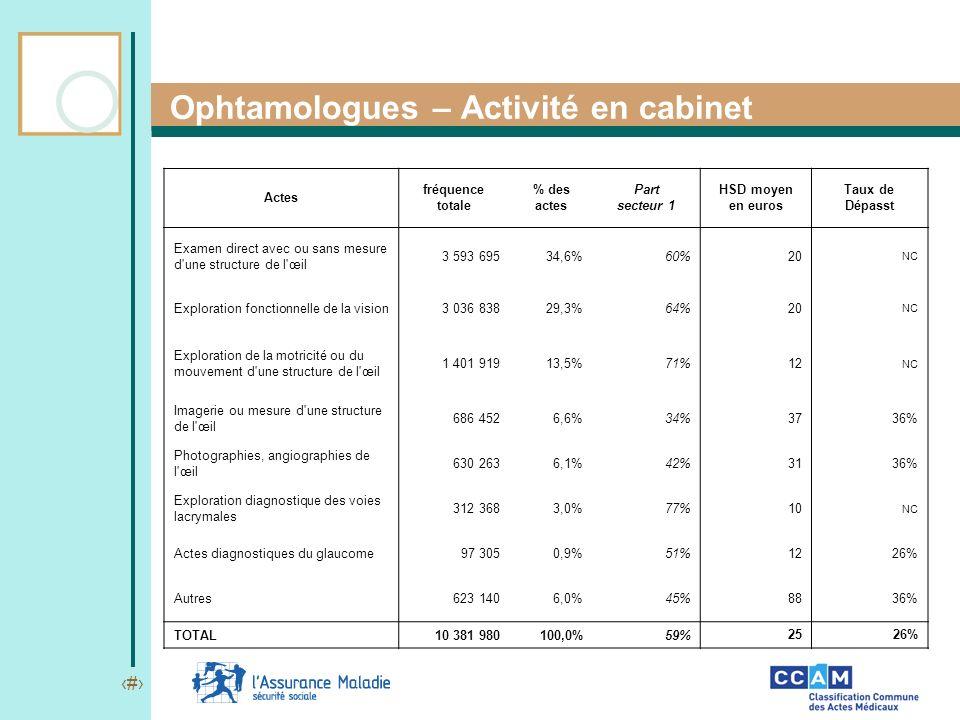 Ophtamologues – Activité en cabinet