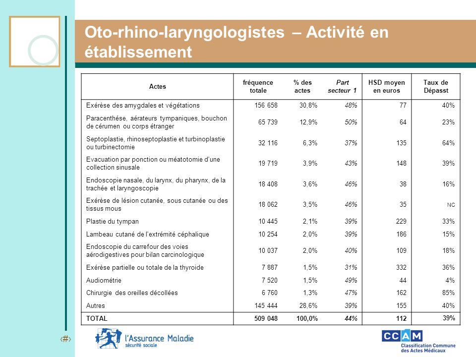 Oto-rhino-laryngologistes – Activité en établissement