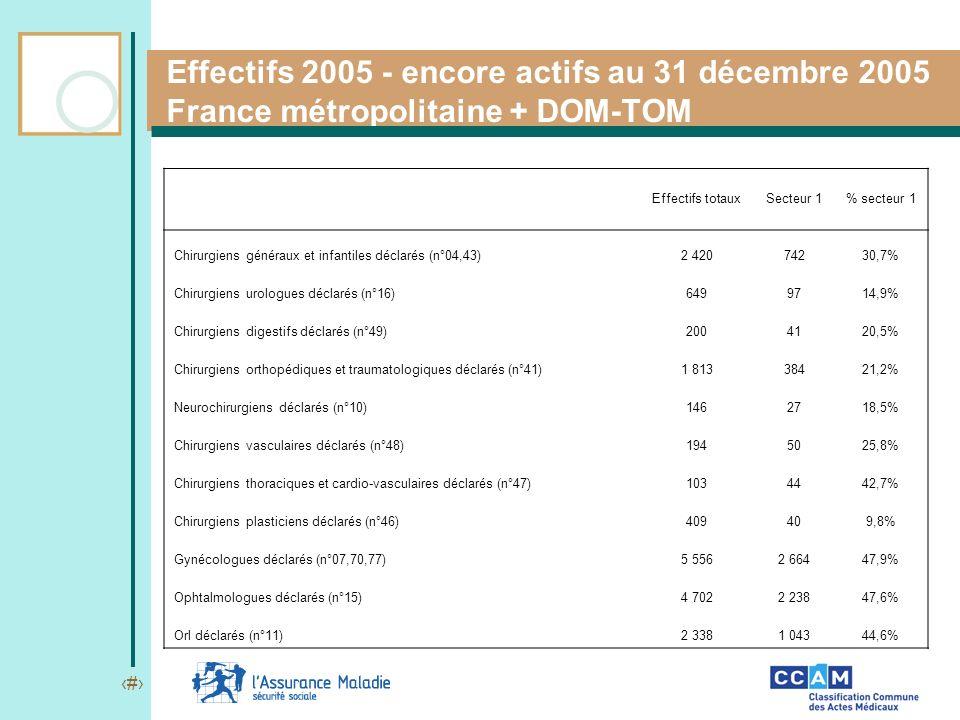 Effectifs 2005 - encore actifs au 31 décembre 2005 France métropolitaine + DOM-TOM