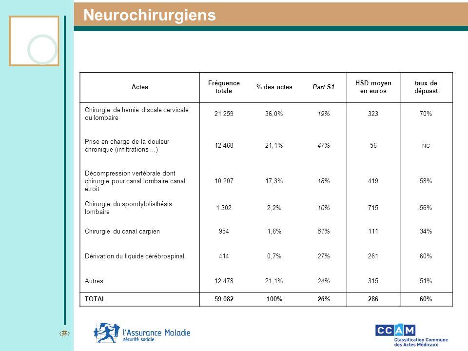 Neurochirurgiens Actes Fréquence totale % des actes Part S1