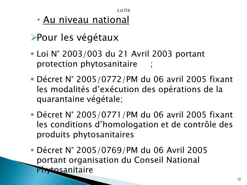 Au niveau national Pour les végétaux