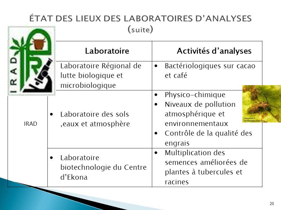 Laboratoire Activités d'analyses