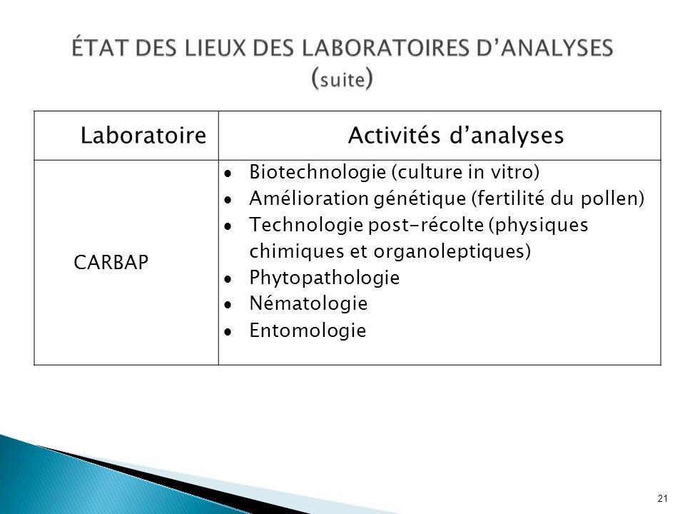 Laboratoire Activités d'analyses CARBAP