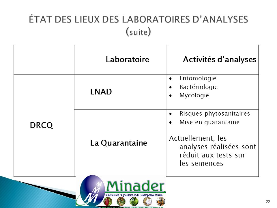 Laboratoire Activités d'analyses DRCQ LNAD La Quarantaine