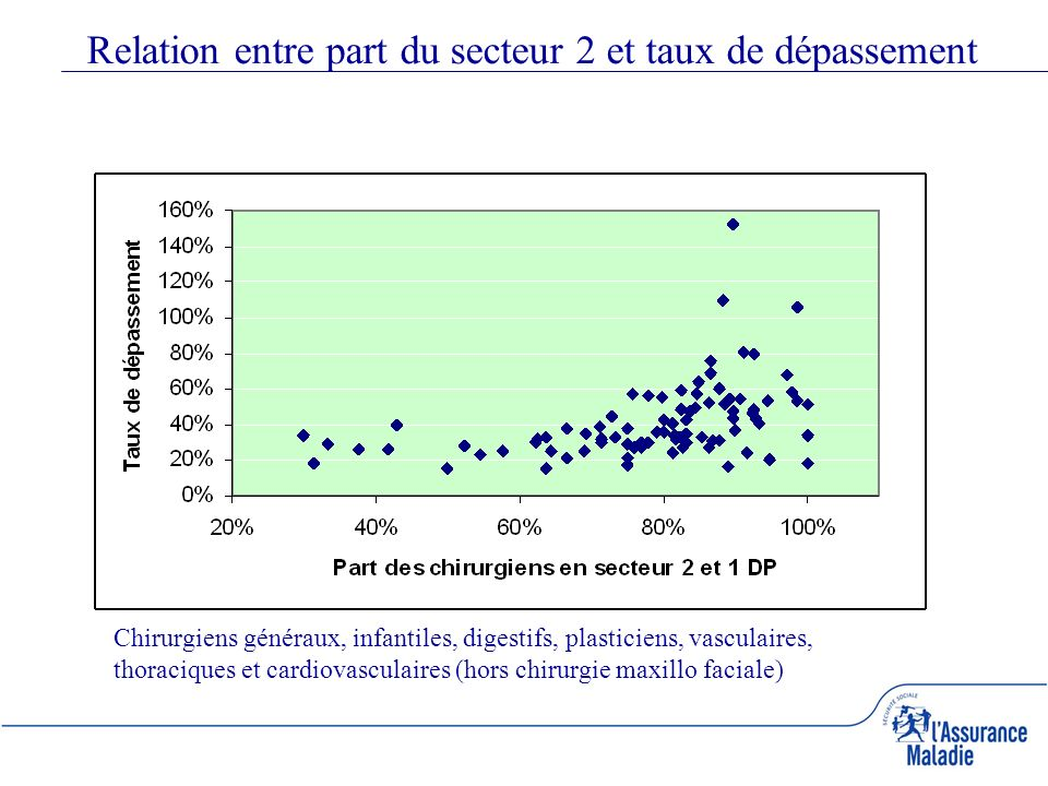 Relation entre part du secteur 2 et taux de dépassement