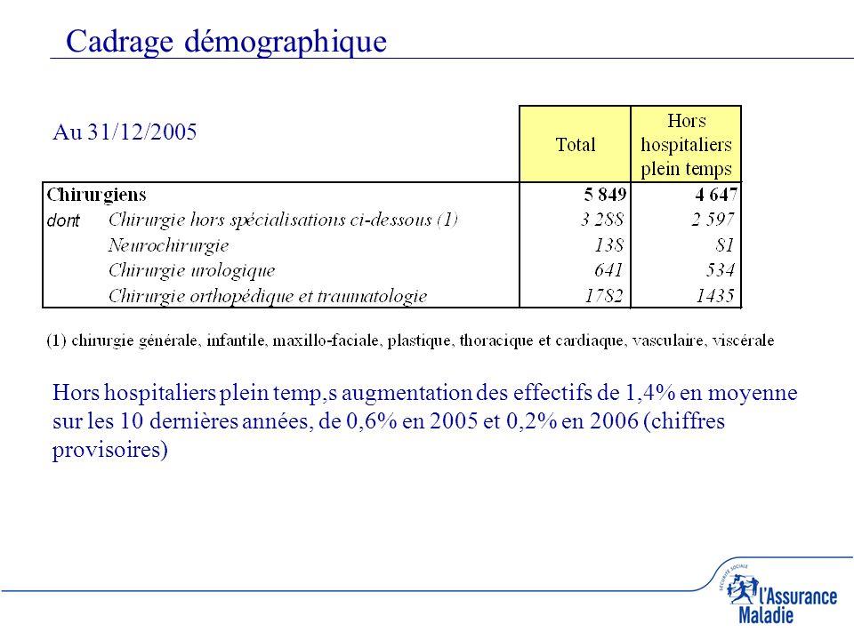 Cadrage démographique