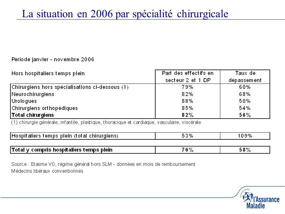 La situation en 2006 par spécialité chirurgicale