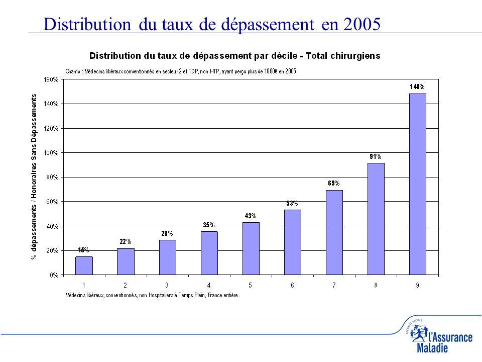 Distribution du taux de dépassement en 2005