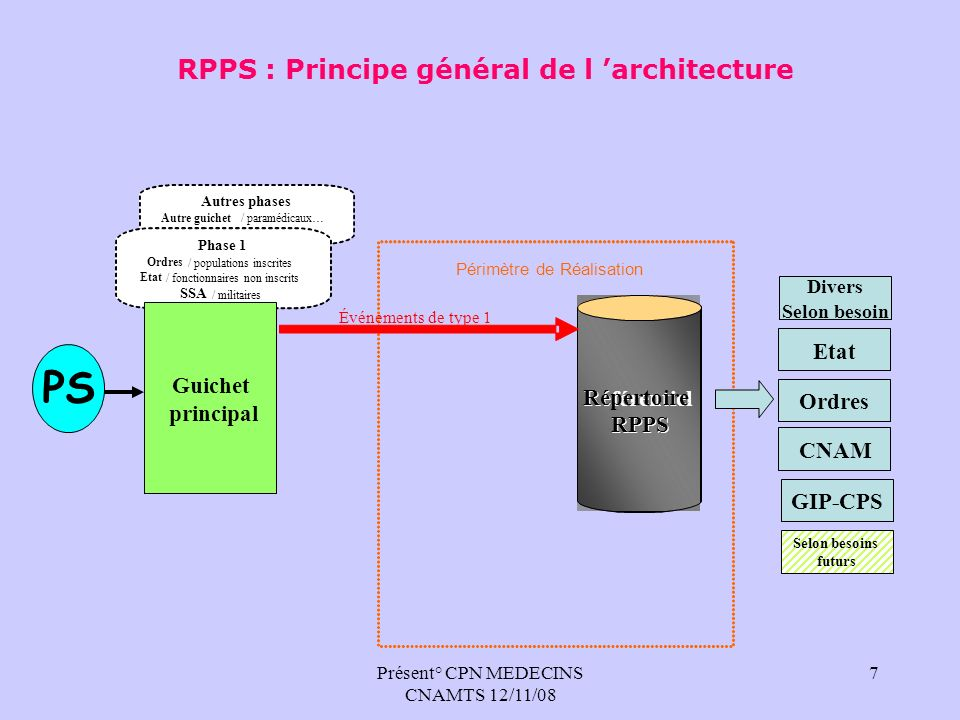 RPPS : Principe général de l 'architecture