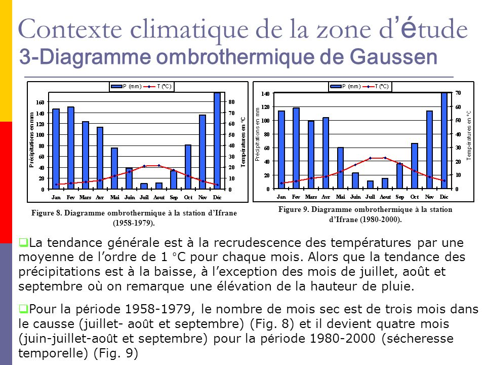 3-Diagramme ombrothermique de Gaussen