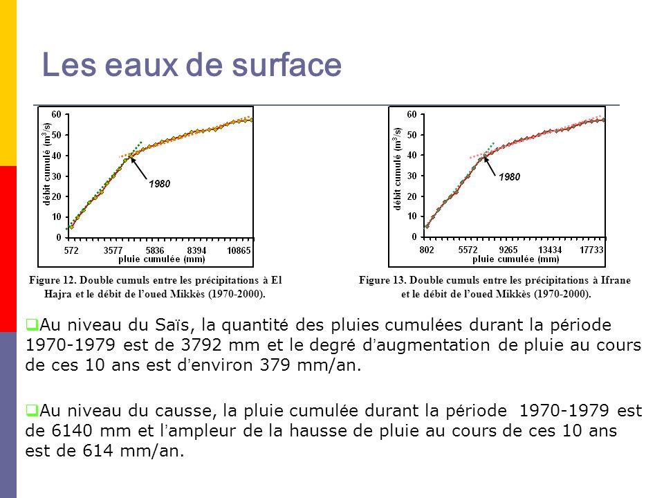 Les eaux de surfaceFigure 12. Double cumuls entre les précipitations à El Hajra et le débit de l'oued Mikkès (1970-2000).