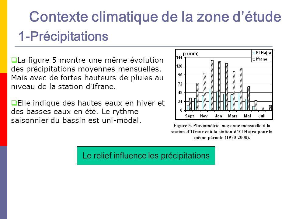Le relief influence les précipitations