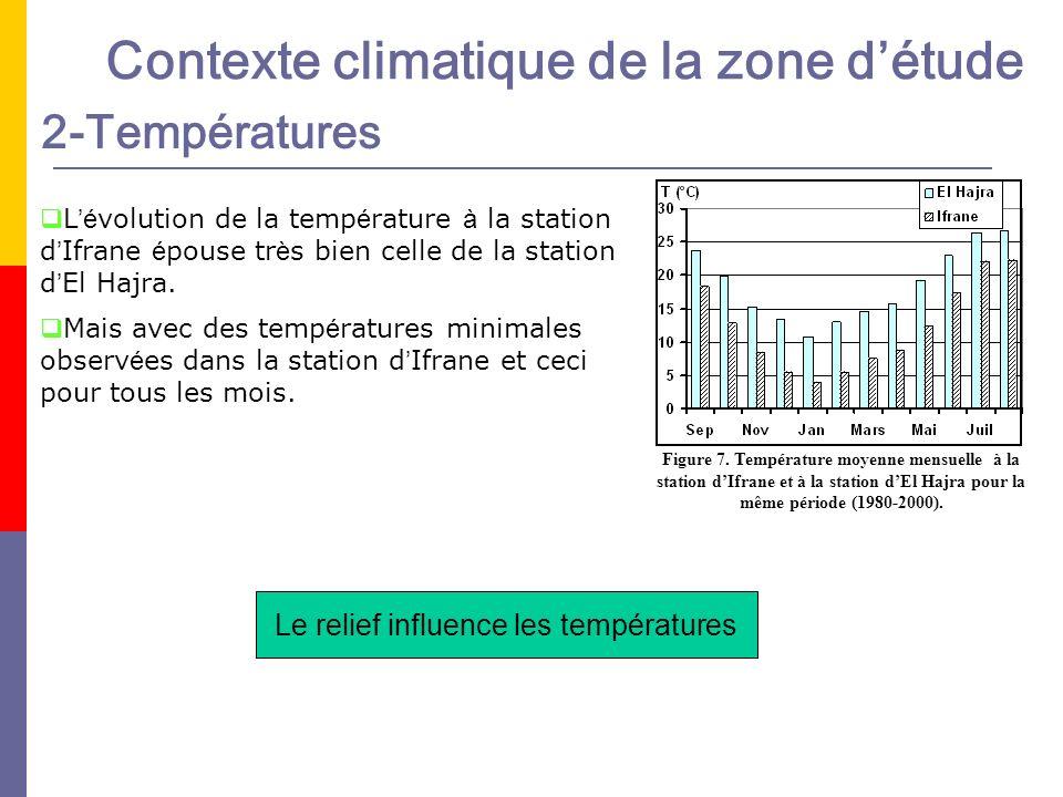 Le relief influence les températures