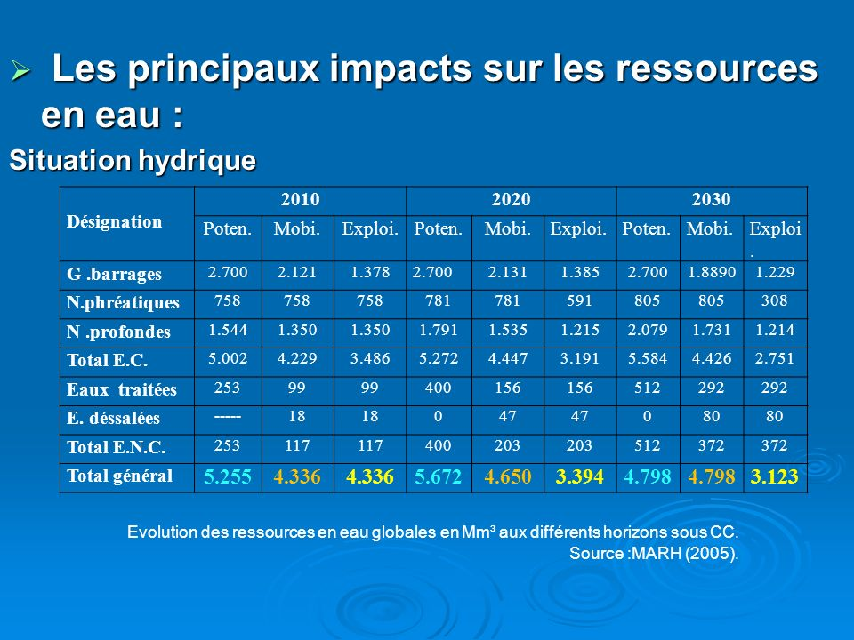 Les principaux impacts sur les ressources en eau :