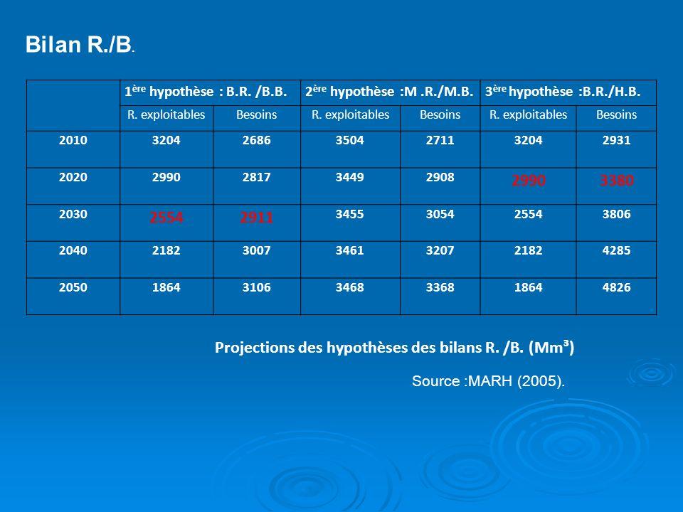 Projections des hypothèses des bilans R. /B. (Mm³)