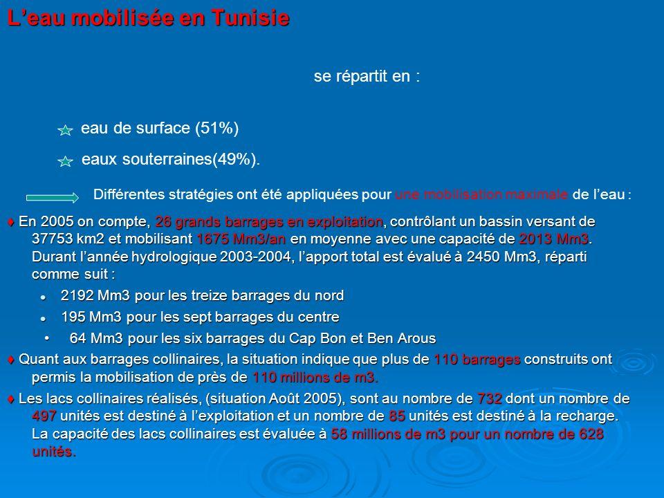 L'eau mobilisée en Tunisie