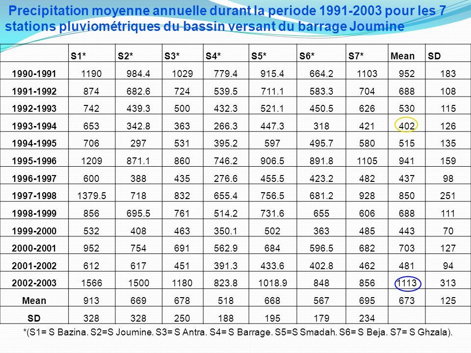 Precipitation moyenne annuelle durant la periode 1991-2003 pour les 7 stations pluviométriques du bassin versant du barrage Joumine