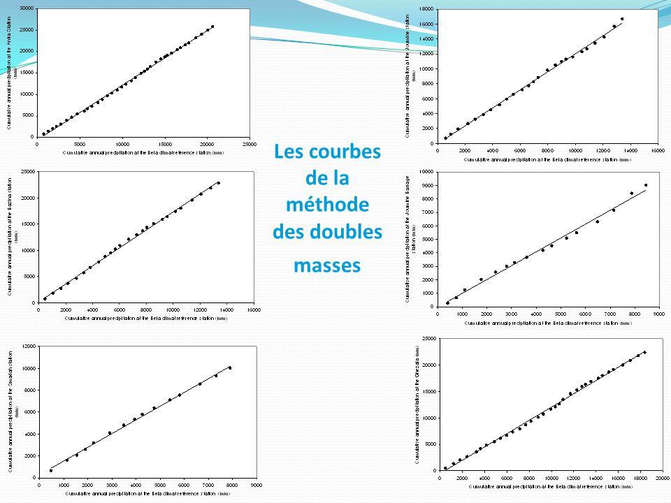 Les courbes de la méthode des doubles masses